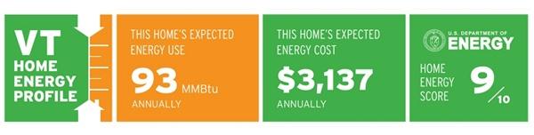 Vermont State Energy Profile
